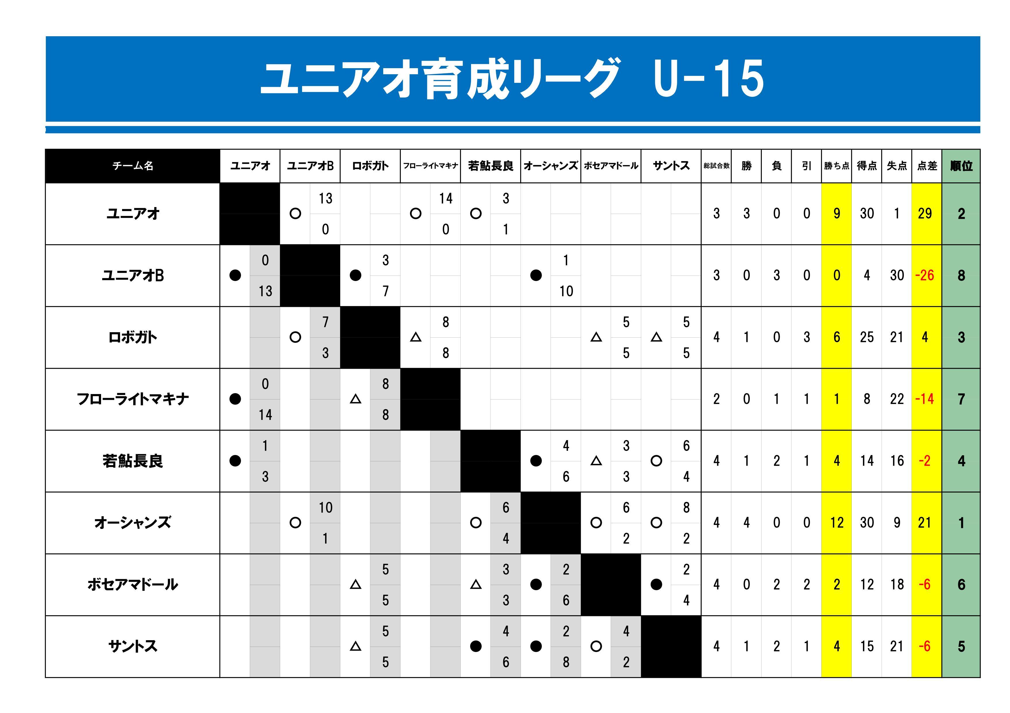 【2018.4】育成リーグU-15星_4